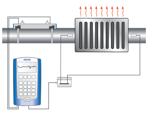 Heat Flow Measurement